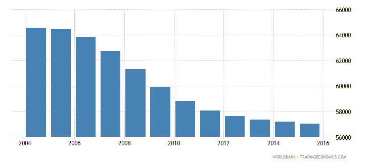 mauritius population ages 7 12 male wb data