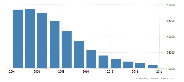 mauritius population ages 7 13 total wb data