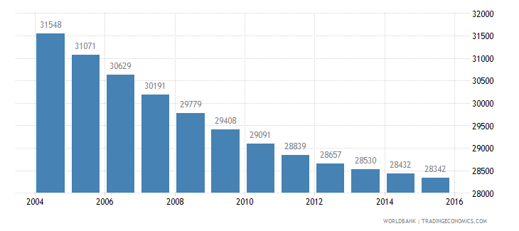 mauritius population ages 7 9 male wb data