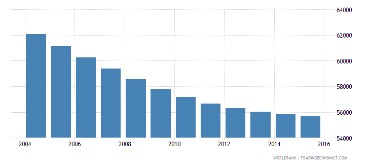 mauritius population ages 7 9 total wb data