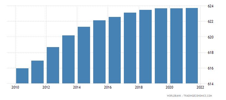 mauritius population density people per sq km wb data