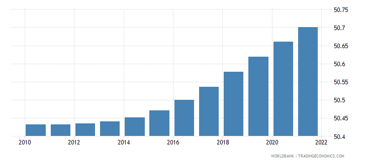 mauritius population female percent of total wb data