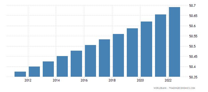 Population - Female  Of Total In Mauritius-5646