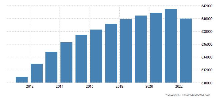 mauritius population female wb data