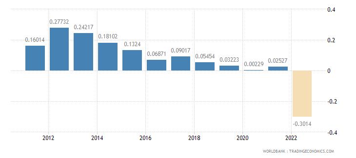mauritius population growth annual percent wb data