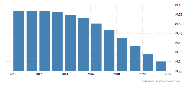 mauritius population male percent of total wb data
