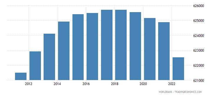 mauritius population male wb data