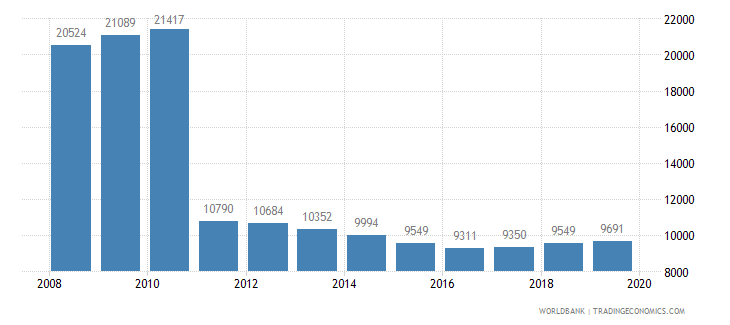 mauritius population of the official age for post secondary non tertiary education male number wb data
