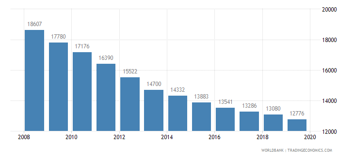 mauritius population of the official age for pre primary education female number wb data