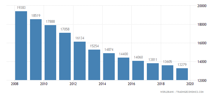 mauritius population of the official age for pre primary education male number wb data