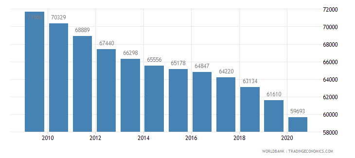 mauritius population of the official age for secondary education female number wb data