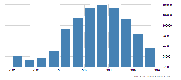 mauritius population of the official age for tertiary education both sexes number wb data