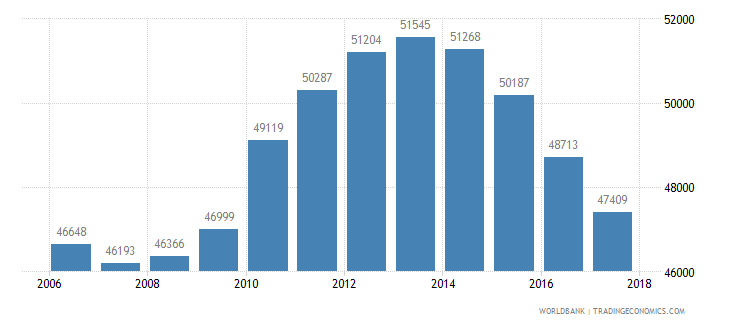 mauritius population of the official age for tertiary education female number wb data