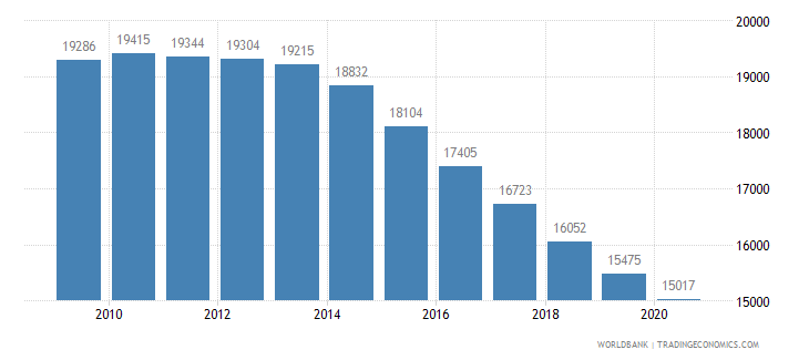 mauritius population of the official age for the last grade of primary education both sexes number wb data