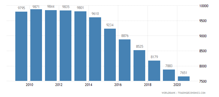 mauritius population of the official age for the last grade of primary education male number wb data