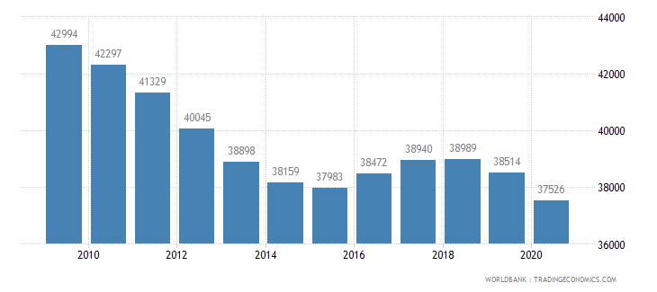 mauritius population of the official age for upper secondary education male number wb data