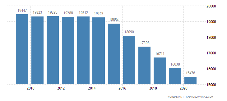 mauritius population of the official entrance age to secondary general education both sexes number wb data