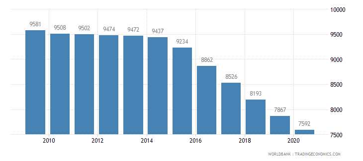 mauritius population of the official entrance age to secondary general education female number wb data
