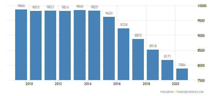 mauritius population of the official entrance age to secondary general education male number wb data