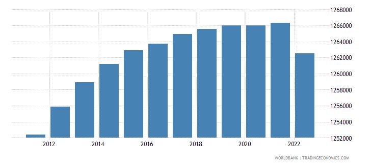 mauritius population total wb data