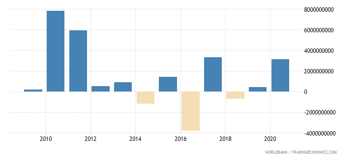 mauritius portfolio equity net inflows bop us dollar wb data