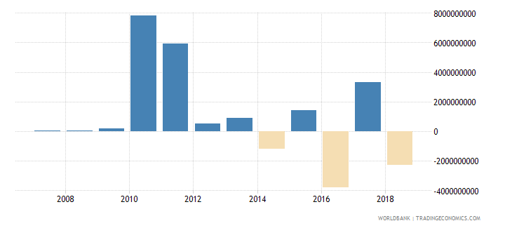 mauritius portfolio investment equity drs us dollar wb data