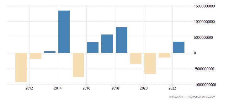 mauritius portfolio investment excluding lcfar bop us dollar wb data