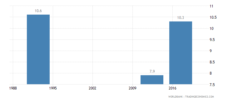 mauritius poverty headcount ratio at national poverty line percent of population wb data