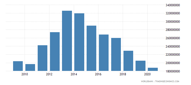 mauritius ppg ibrd dod us dollar wb data