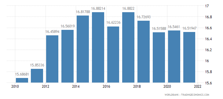 mauritius ppp conversion factor gdp lcu per international dollar wb data
