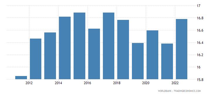 mauritius ppp conversion factor gdp lcu per international dollar wb data