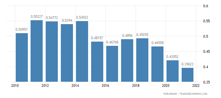 mauritius ppp conversion factor gdp to market exchange rate ratio wb data