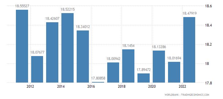 mauritius ppp conversion factor private consumption lcu per international dollar wb data
