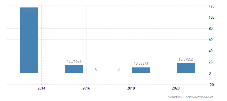 mauritius present value of external debt percent of exports of goods services and income wb data