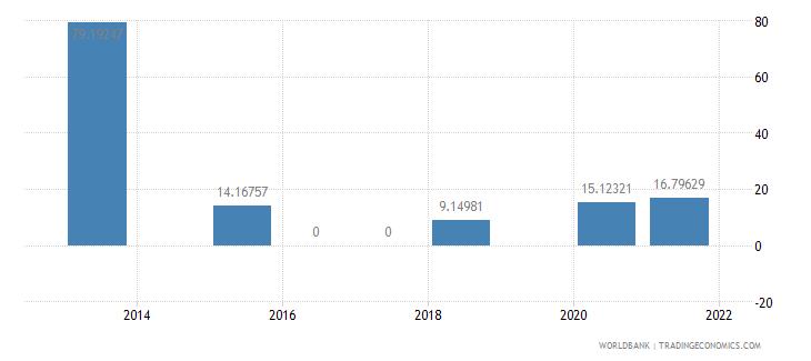 mauritius present value of external debt percent of gni wb data