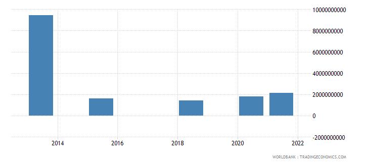 mauritius present value of external debt us dollar wb data