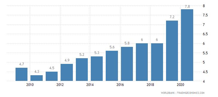 mauritius prevalence of undernourishment percent of population wb data