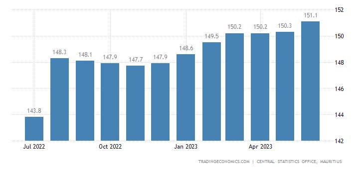 Mauritius Producer Prices