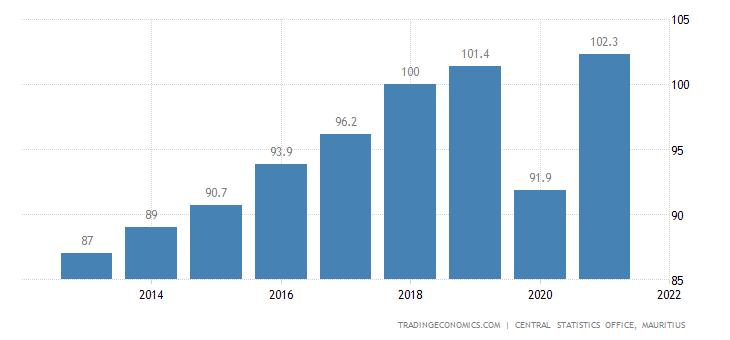 Mauritius Productivity