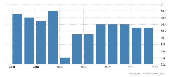 mauritius profit tax percent of commercial profits wb data