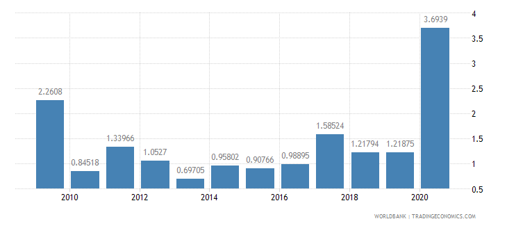 mauritius public and publicly guaranteed debt service percent of exports excluding workers remittances wb data