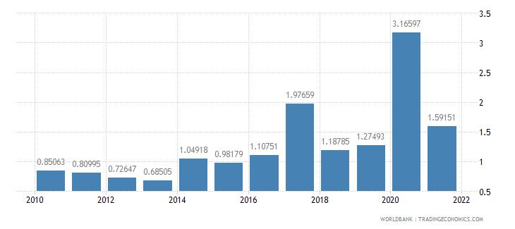 mauritius public and publicly guaranteed debt service percent of gni wb data