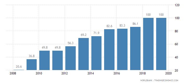 mauritius public credit registry coverage percent of adults wb data