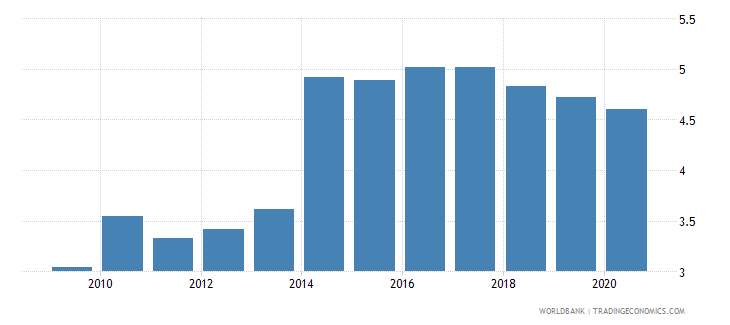 mauritius public spending on education total percent of gdp wb data