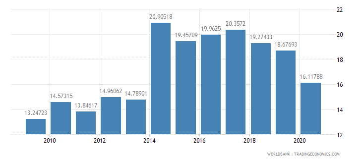 mauritius public spending on education total percent of government expenditure wb data