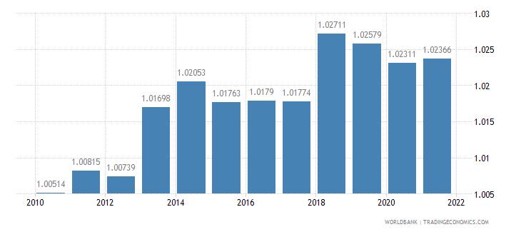 mauritius ratio of female to male primary enrollment percent wb data
