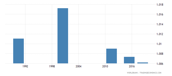 mauritius ratio of young literate females to males percent ages 15 24 wb data