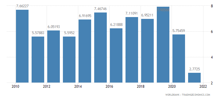 mauritius real interest rate percent wb data