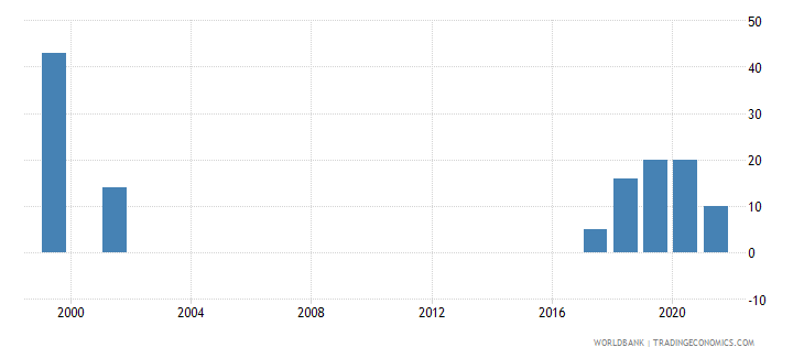 mauritius refugee population by country or territory of asylum wb data