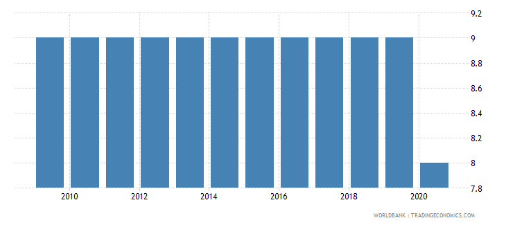 mauritius regulatory quality number of sources wb data